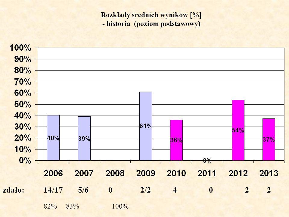 Rozkłady średnich wyników [%] - historia (poziom podstawowy)
